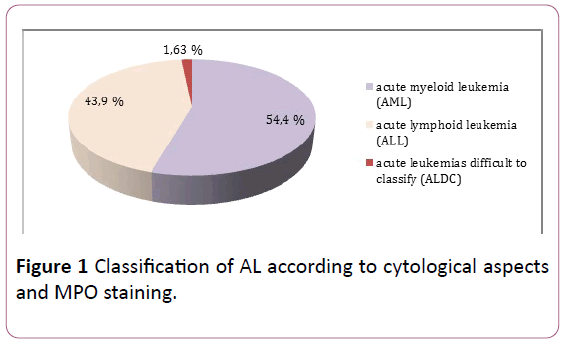Clinical-Laboratory-cytological-MPO