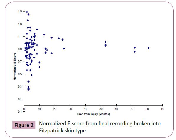annals-clinical-Fitzpatrick-skin