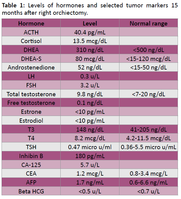 annals-clinical-laboratory-tumor-markers